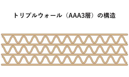 京阪紙工の強化ダンボールのトリプルウォールは3層強化ダンボール