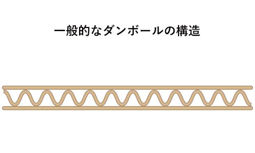 大阪府大東市の京阪紙工では一般的なダンボール製品もコンプ物に合わせたサイズでご提案