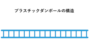 大阪府大東市の京阪紙工ではダンプラやプラダンのプラスチックダンボールの製品も製造しております